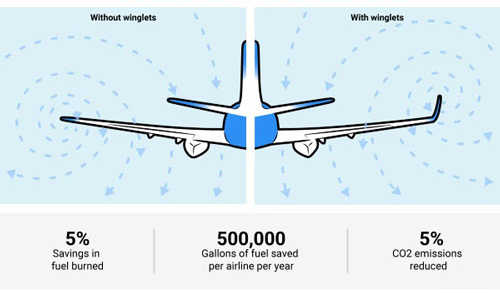 ساختار بال هواپیما